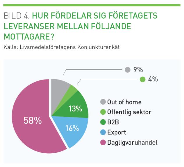 Svensk export minskar nagot